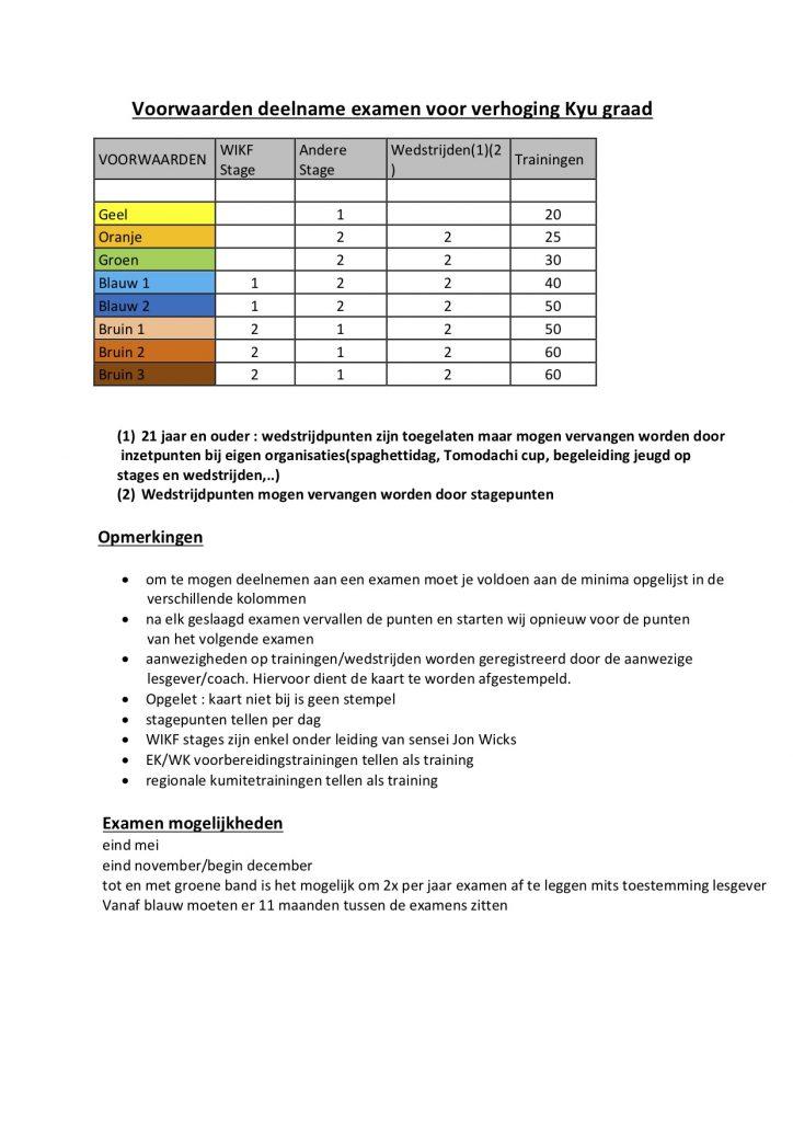 Voorwaarden deelname examen voor verhoging Kyu graad nieuwe versie